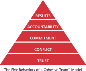Five Behaviors team pyramid